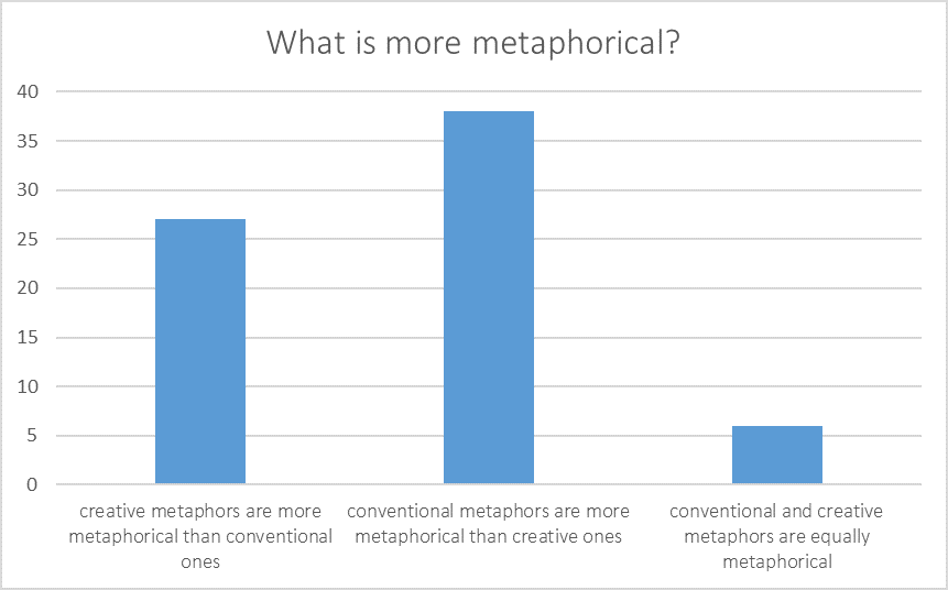 Graph of results from metaphor event