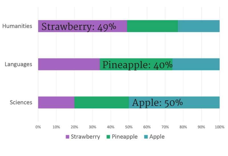 Graph fruits by subject
